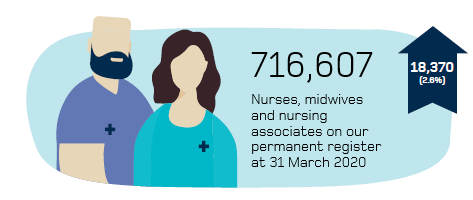 Infographic of 716,607 professionals on the NMC register at 31 March 2020